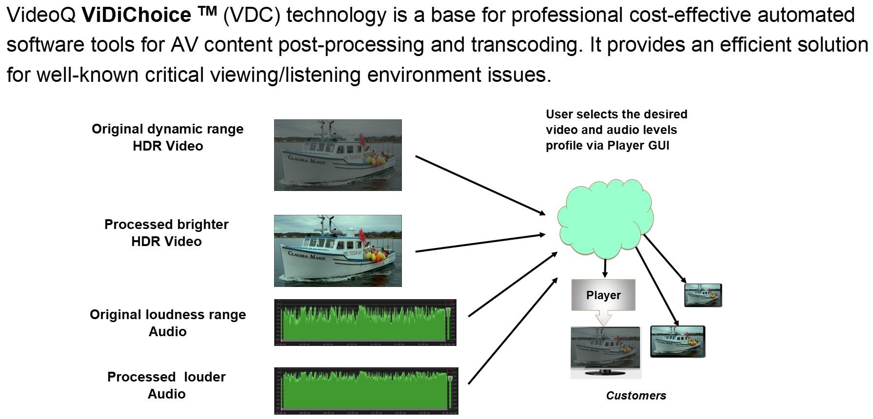 VideoQ - HDR Tools & Technologies